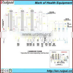 Industrial triple effect evaporator system with CE